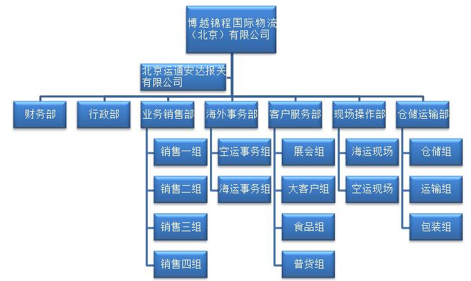 2015 博越锦程国际物流(北京)有限公司 版权所有 京icp备13021378号-1
